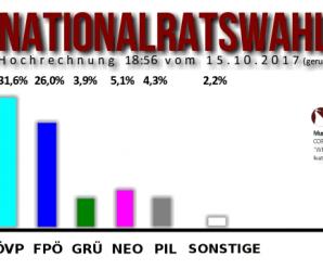 Livestream zur Nationalratswahl 2017 in Österreich