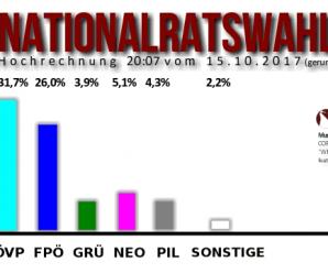"""Deutsch B1-Prüfung: """"Eine Grafik beschreiben und über das Thema diskutieren"""" Beispiel + Musterlösung"""